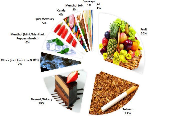 Most Popular E-liquid Flavors