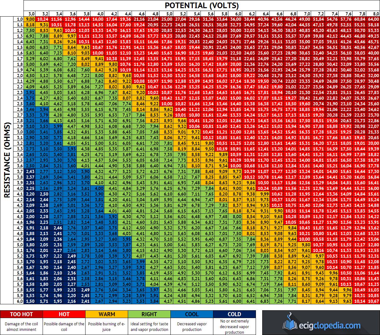 vaping-wattage-chart