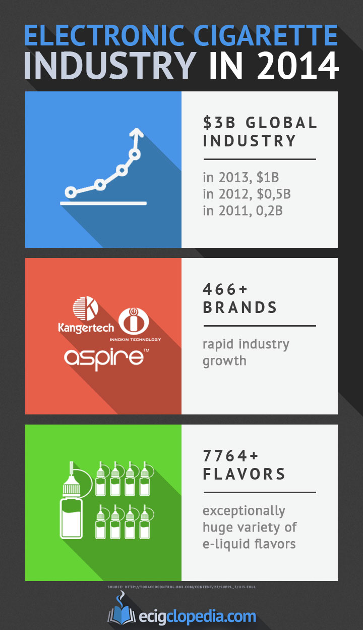 E-Cigarette Industry in 2014: Infographic