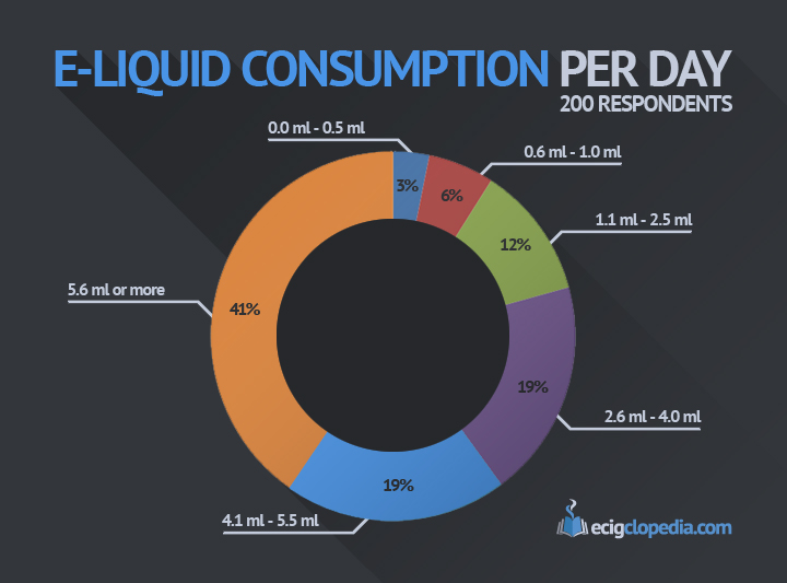 E-Liquid Consumption Per Day