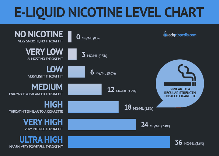 E-Liquid Nicotine Level Chart